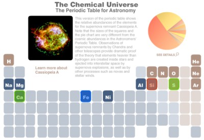 Imagem pertence ao website do Chandra Utilizada apenas para fins ilustrativos e educacionais.