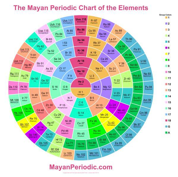 tabela dos elementos representada como um círculo