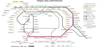 elementos organizados como estações de metro