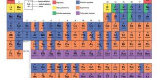 tabela periódica com cores indicando a provável origem dos elementos químicos