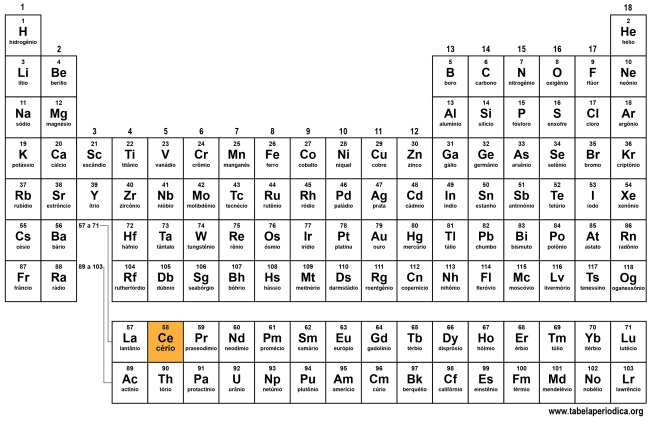 elemento químico cério destacado na tabela periódica