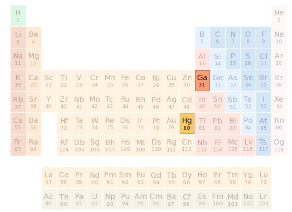 localização dos elementos químicos