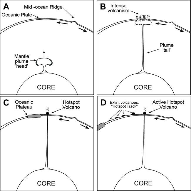 diagrama sobre geologia da terra