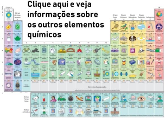 tabela com usos dos elementos